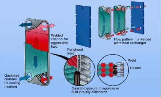 Some tips for improving the heat transfer efficiency of plate heat exchangers
